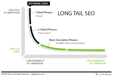 Why you need to optimise for long tail keywords - voice search
