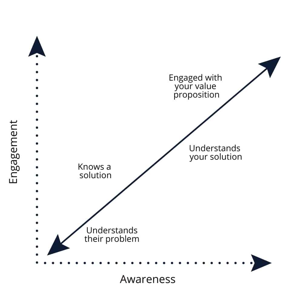 Awareness Engagement Matrix