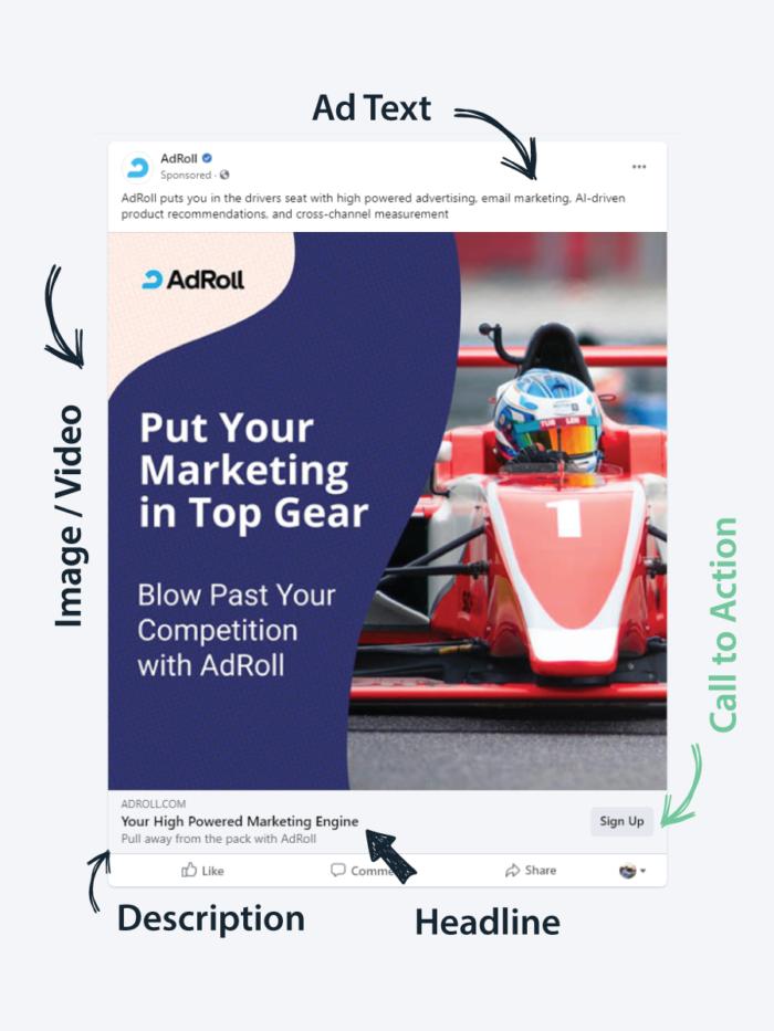 Facebook Advertising - Anatomy of Facebook Ads