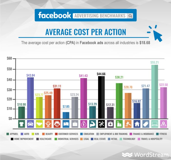 Facebook Advertising - Cost Per Action