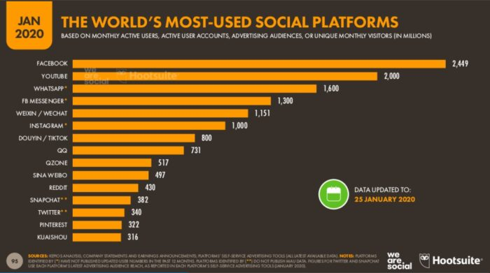 Facebook Advertising Most Used Platforms