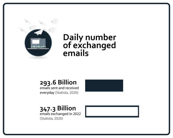 Daily Number of Emails Exchanged