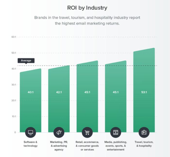 Email Marketing ROI - Litmus