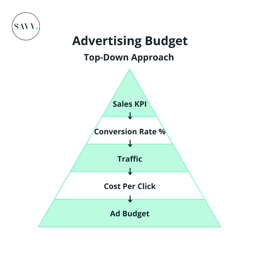 How To Create An Advertising Budget